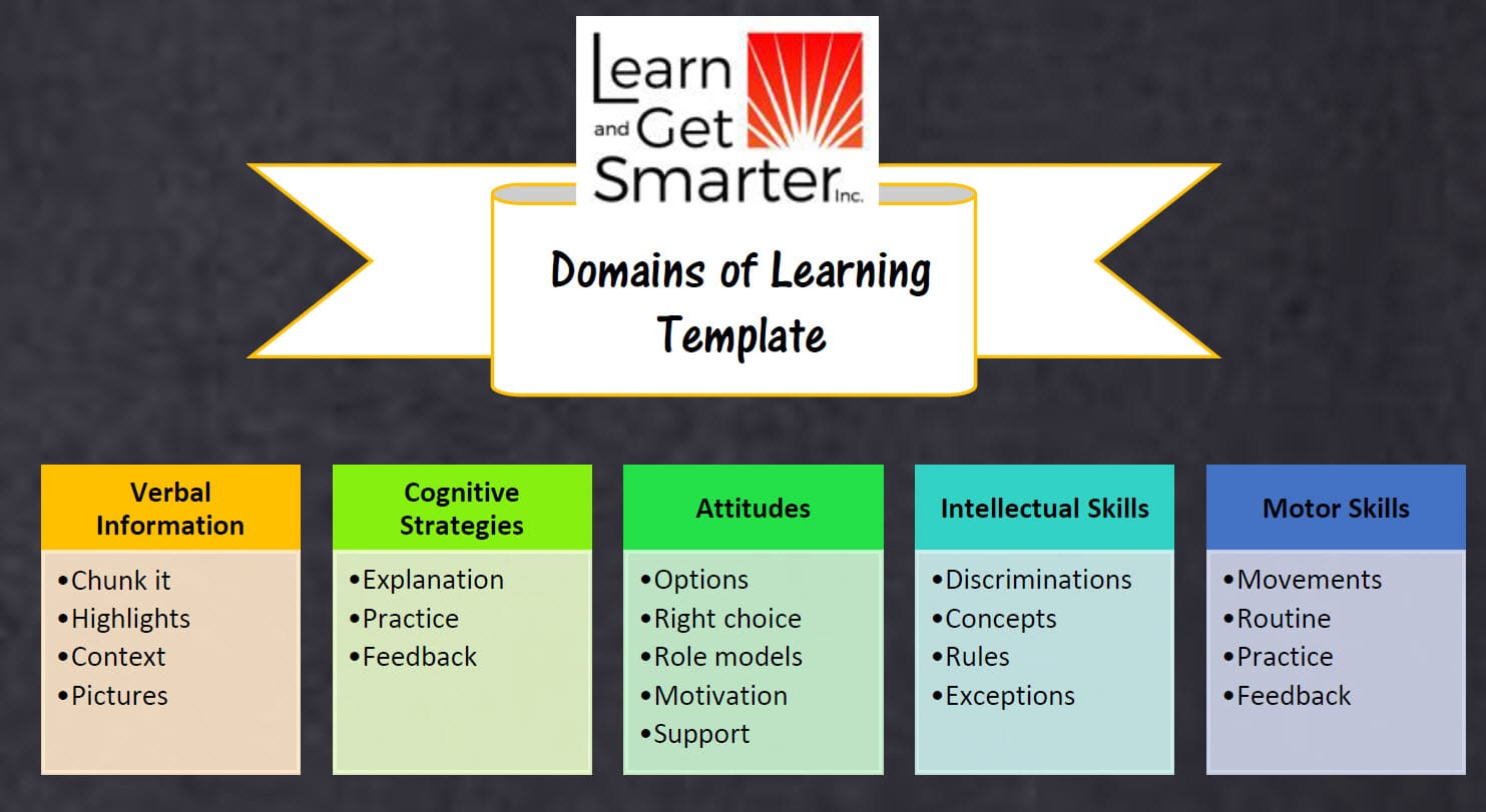 Screenshot of infographic showing Gagne's five domains of learning