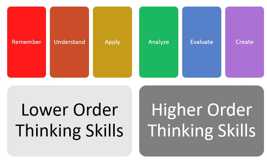 lower and higher order thinking skills 1