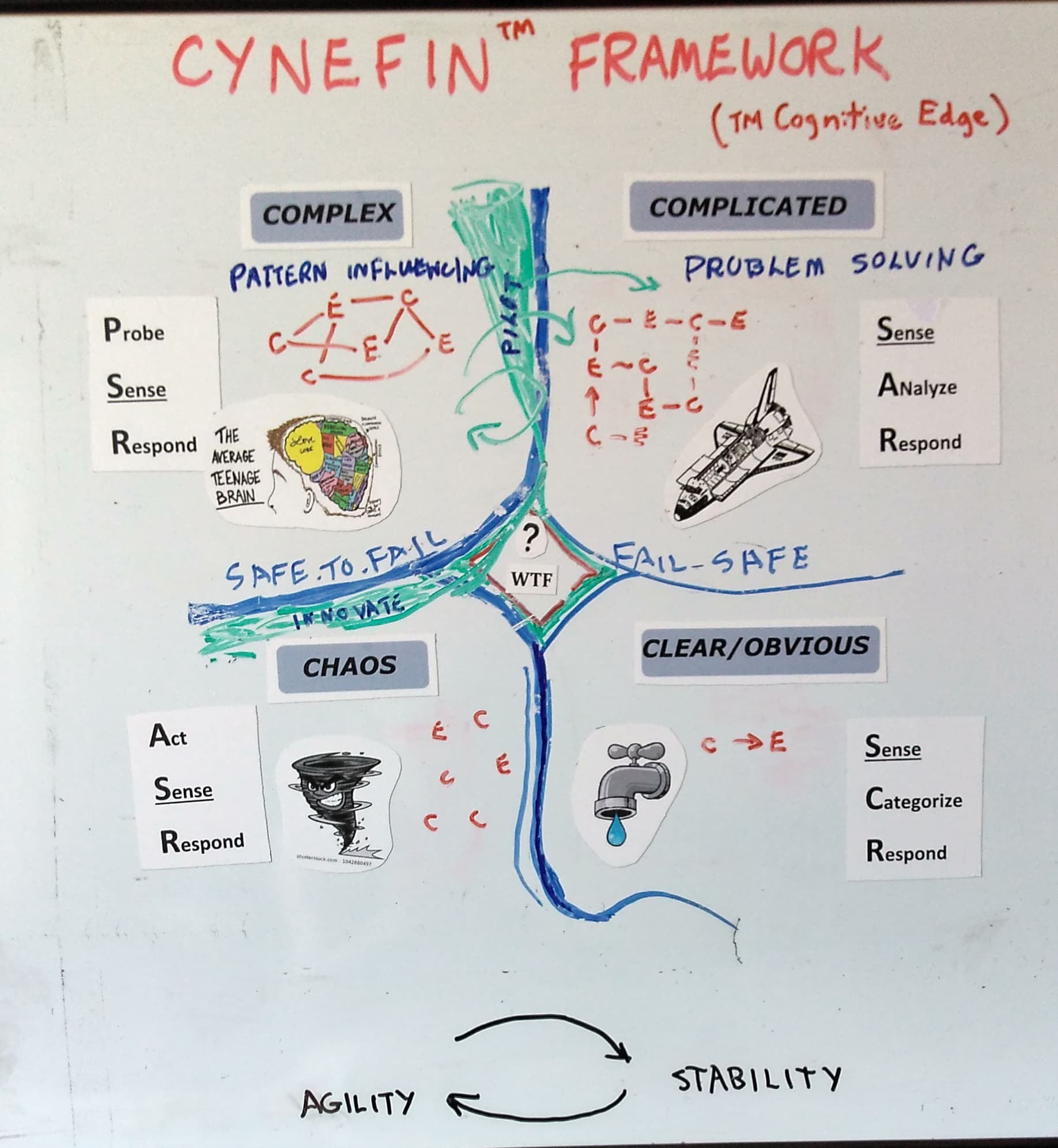 A diagram of the Cynefin Framework