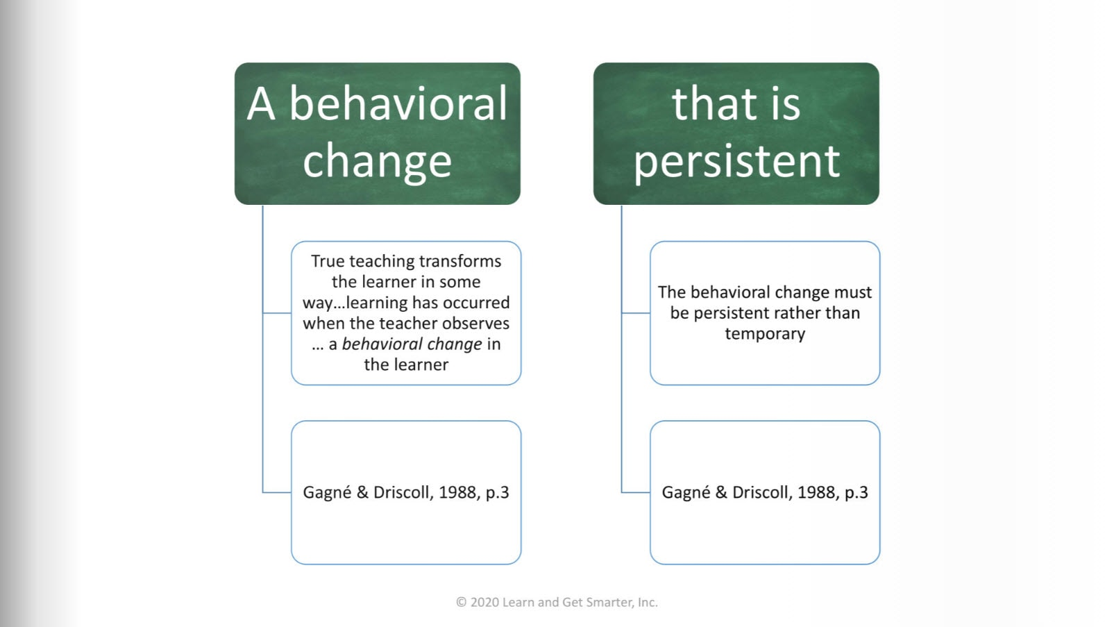 Robert M Gagne tells us that learning is demonstrated by a change in behavior that is persistent over time