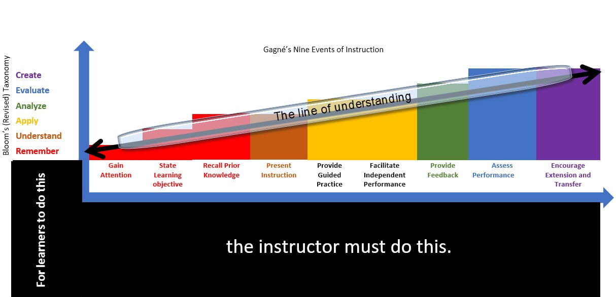 The Line of Understanding mapping what learners can do to how teachers can teach them to do it © Learn and Get Smarter, Inc. All Rights Reserved