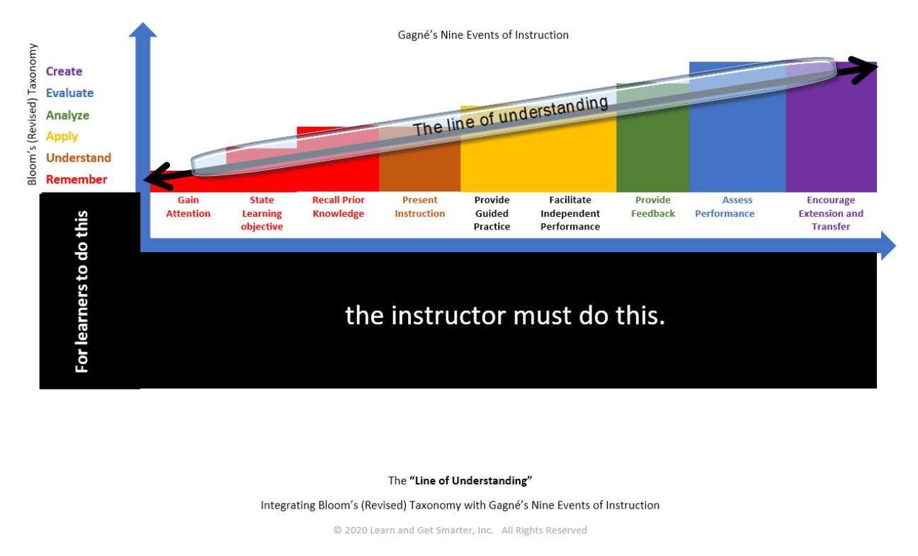 The Line of Understanding: integrating Bloom's Taxonomy with Gagne's Nine Events of Instruction