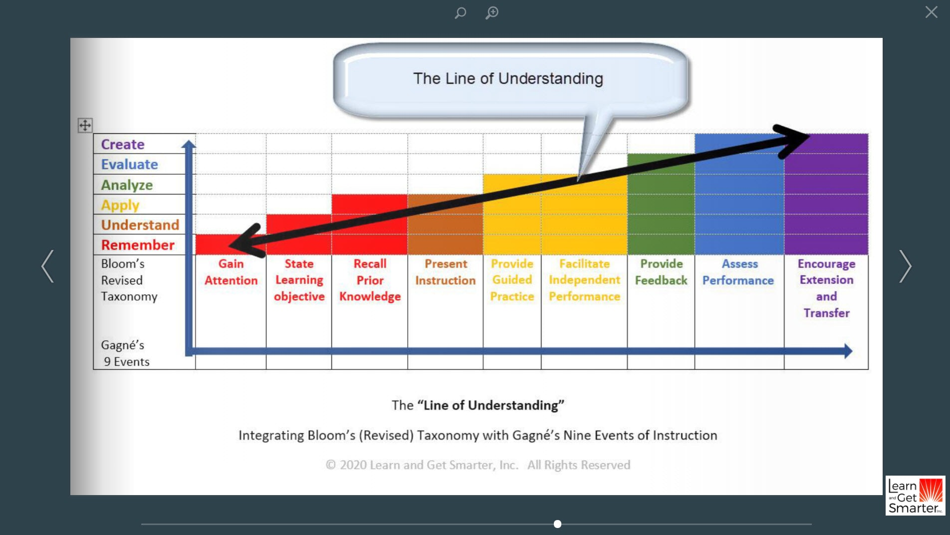 Graphic showing the Line of Understanding: where Bloom's Taxonomy meets Gagne's 9 Events of Instruction The Line of Understanding © Learn and Get Smarter, Inc. All Rights Reserved